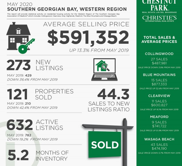 Real Estate Market Update | Collingwood/Southern Georgian Bay, May 2020