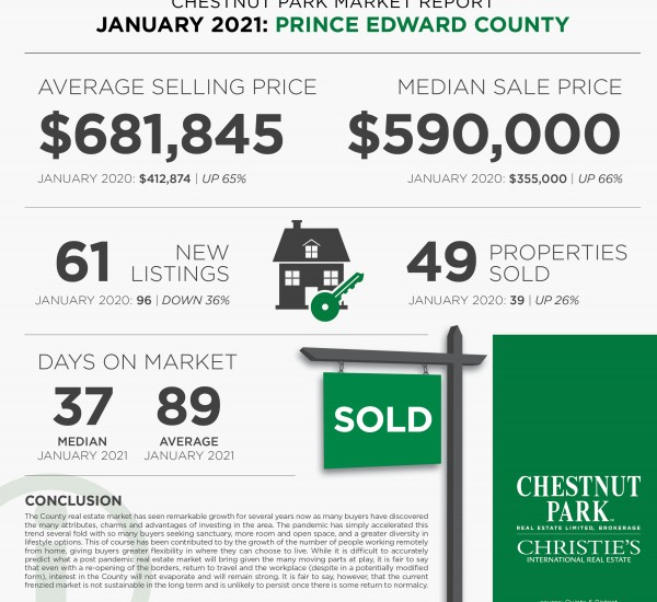 Real Estate Market Update | Prince Edward County, January 2021