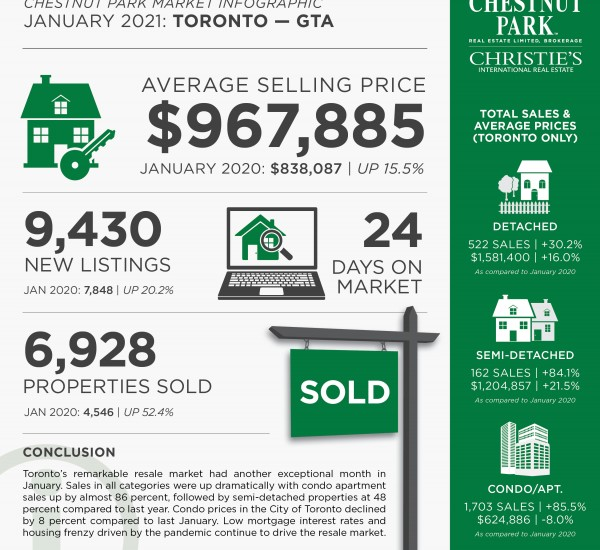Real Estate Market Update | Toronto, January 2021