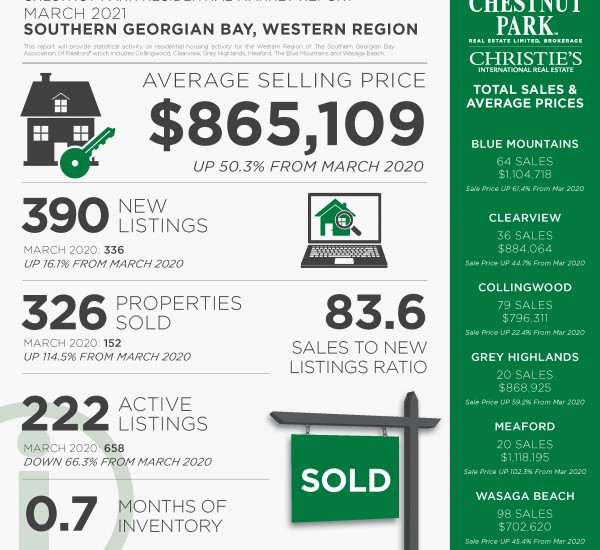 Real Estate Market Update | Collingwood/Southern Georgian Bay, March 2021